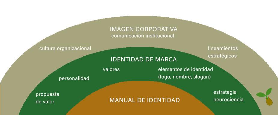 brainding e imagen corporativa