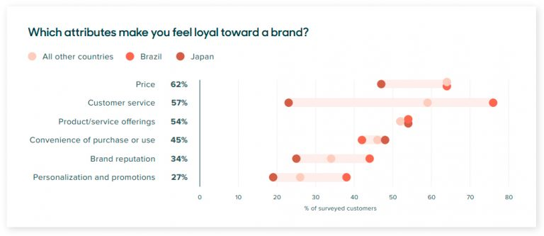 abributos de lealtad de marca